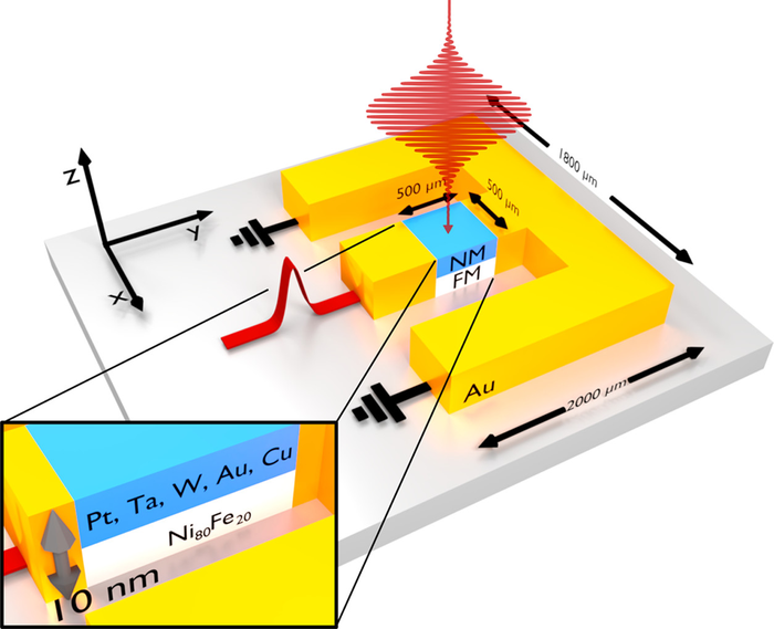 Illustration of the new miniature terahertz sources
