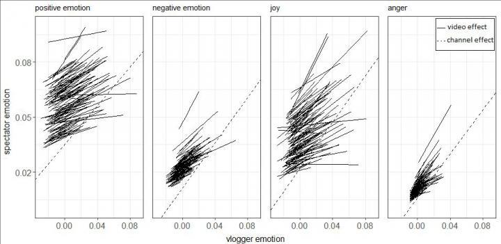 Figure 1. Vlogger and Spectator Emotions