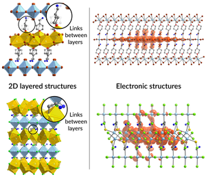 How links between 2D layers shape electronic structure