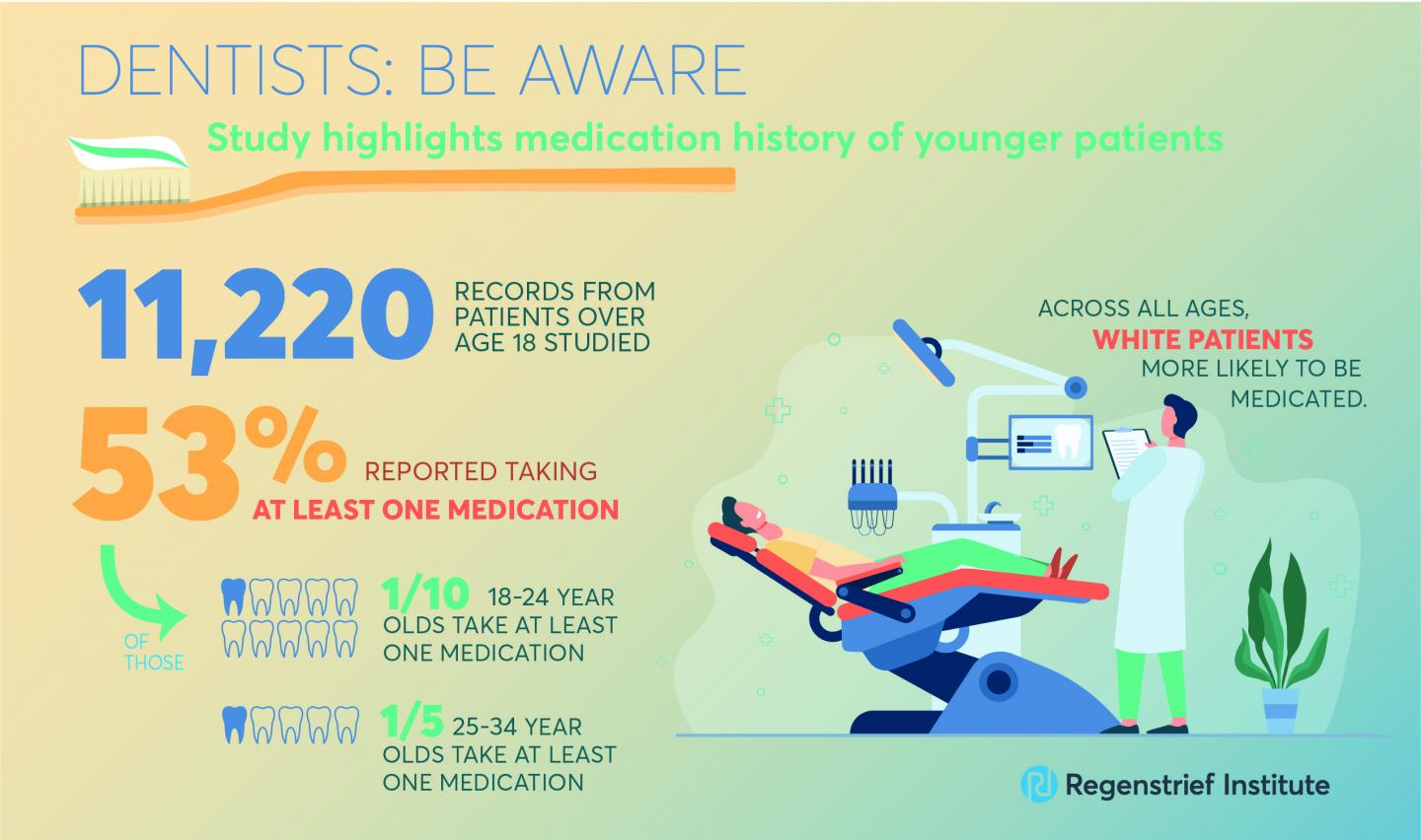 Dentists Need to Be Aware of Medication History even in Younger Adult Patients