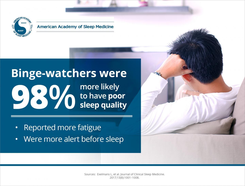Binge-Watching Associated with Poor Sleep for Young Adults