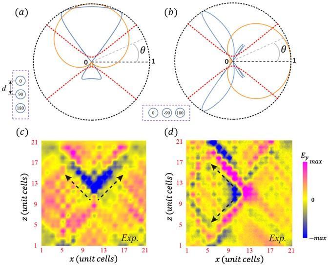 Unidirectional excitation of hyperbolic bulk modes