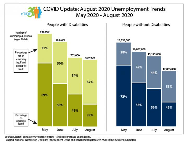 nTIDE COVID Update: August 2020 Unemployment Trends
