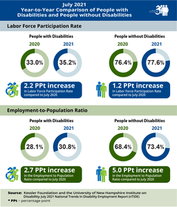 nTIDE Year-to-Year Comparison of Economic Indicators for People with and Without Disabilities