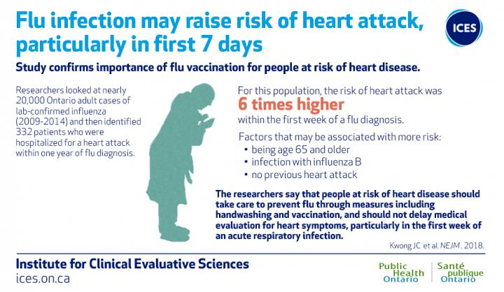 Flu Infection May Raise Risk of Heart Attack, Particularly in First 7 Days