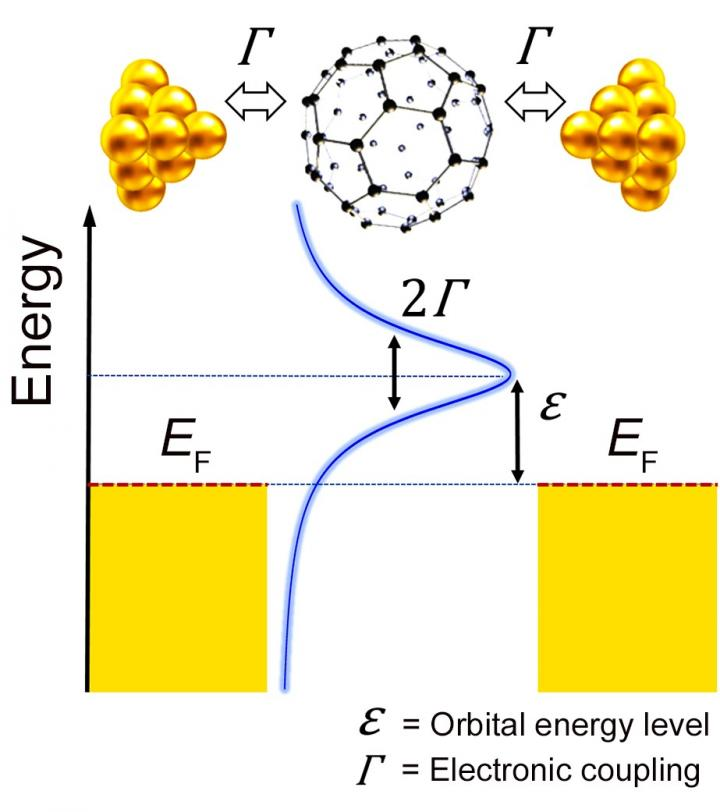 Electronic Structure of a Single-molecule Junction
