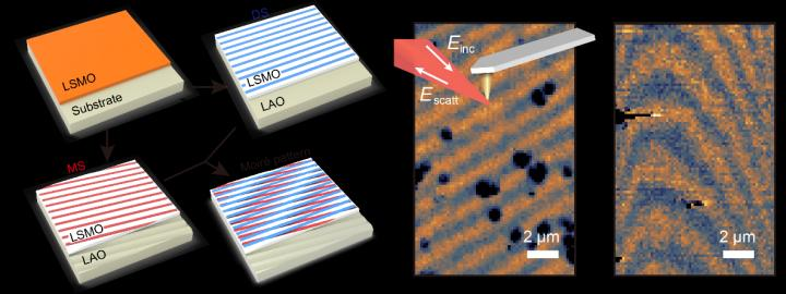 Moiré Engineering Applicable in Correlated Oxides by USTC Researchers