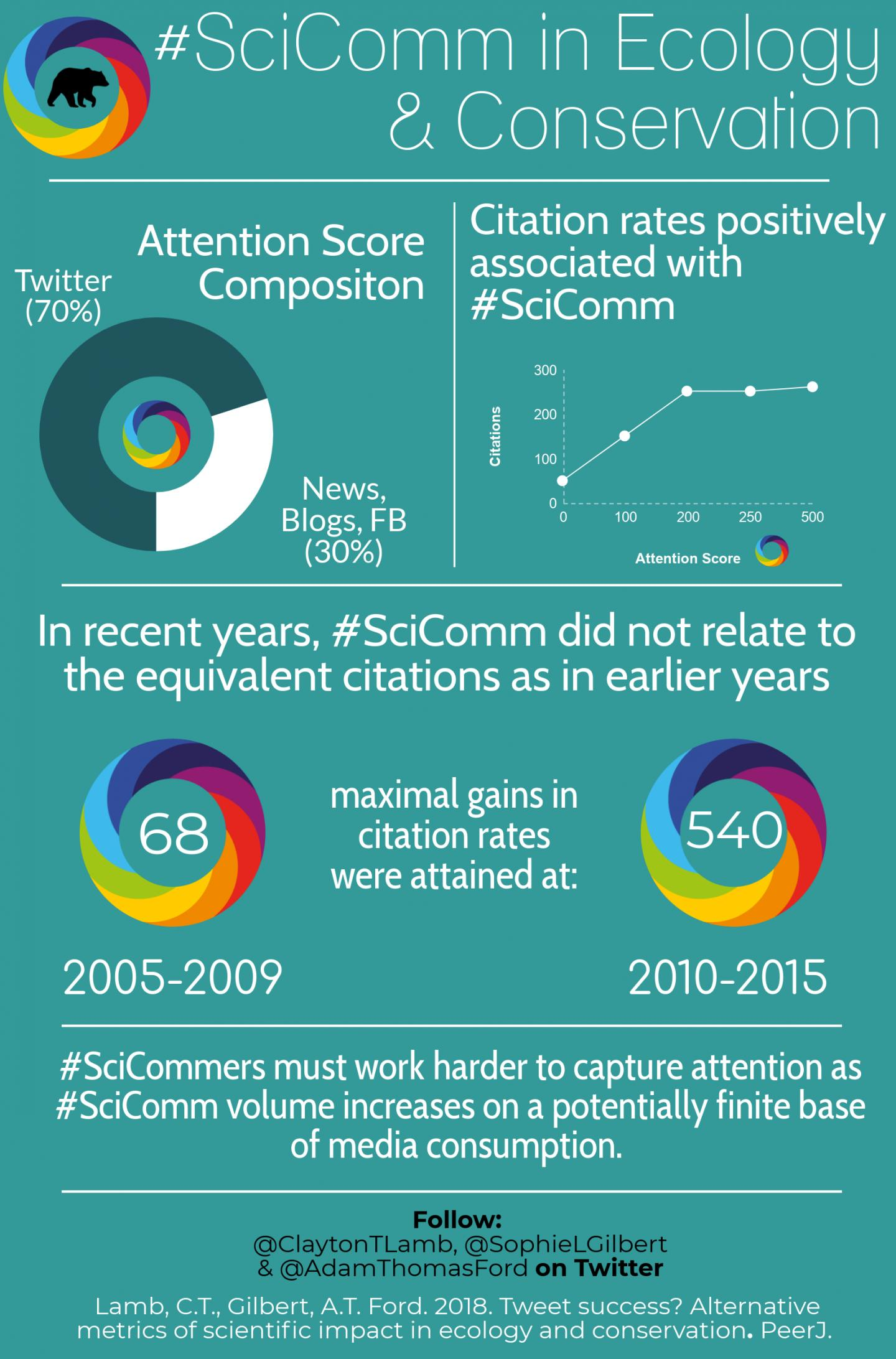 #SciComm in Ecology and Conservation