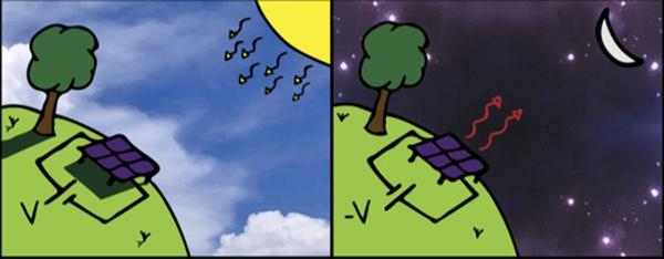 Anti-Solar Cells: A Photovoltaic Cell That Works at Night
