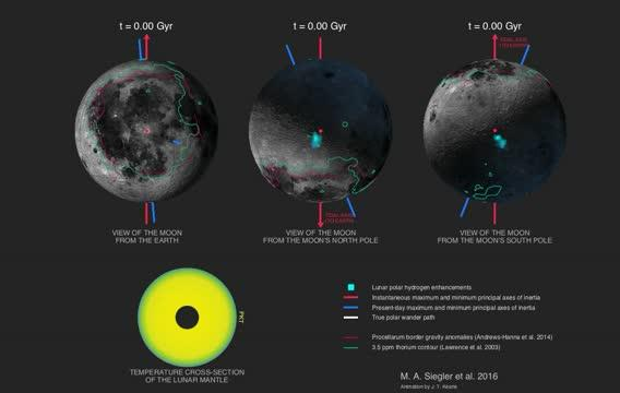 Lunar Axis Relocated