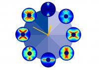 Periodic Rotation