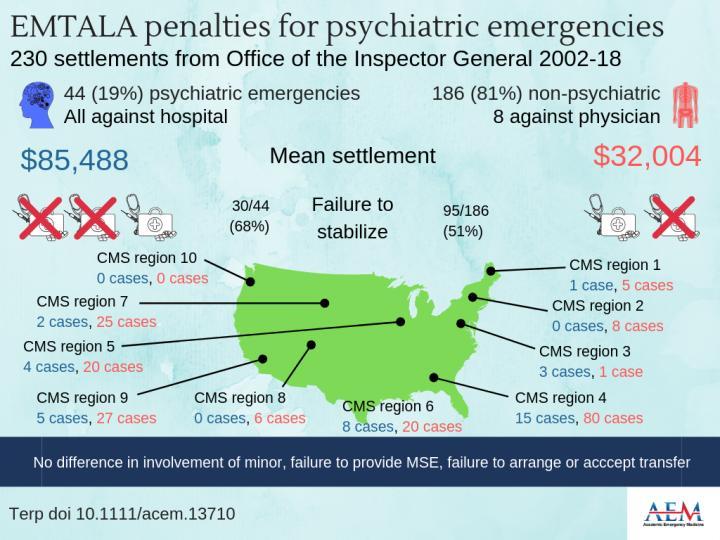 EMTALA Penalties for Psychiatric Emergencies