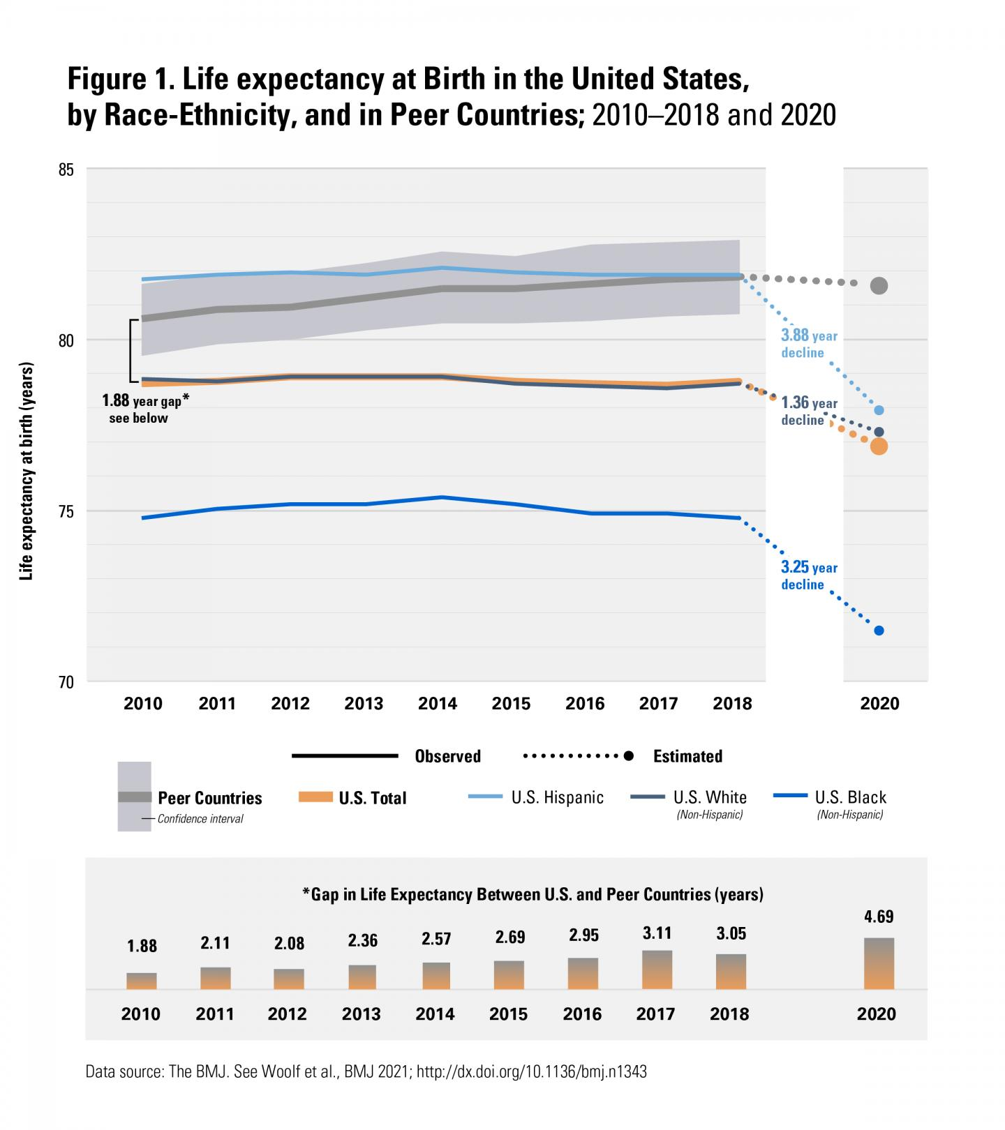 Figure 1, Life expectancy at Birth in the United States, by Race-Ethnicity, and in Peer Countries; 2010-2018 and 2020