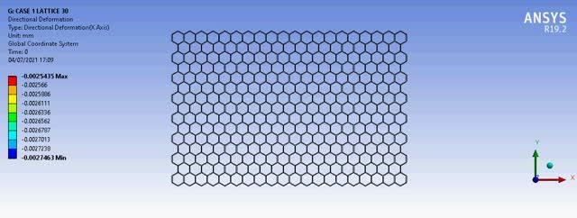 Hexagonal lattice material approaching buckling under compression.