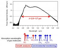 Fig. 2 Power spectral density of the developed MIR source.
