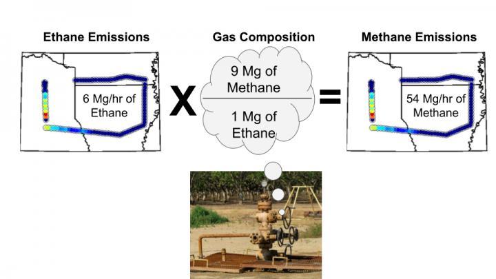 Ethane to Methane