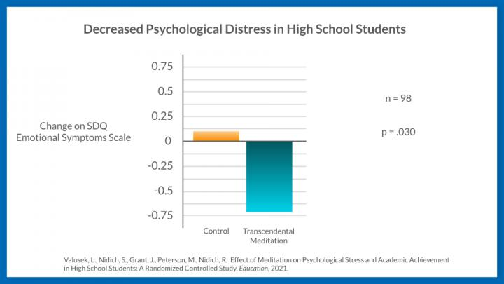 Decreased Psychological Distress in High School Students