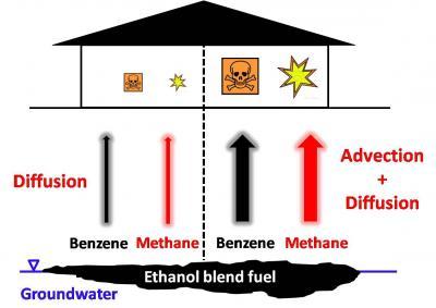 Dangers of Ethanol Blends