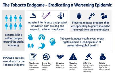The Tobacco Endgame: Eradicating a Worsening Epidemic