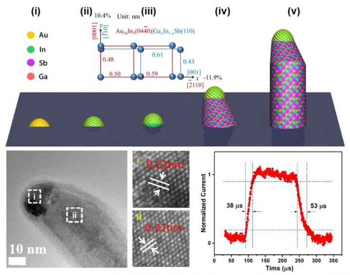 The Growth Mechanism and Fast 1550 nm IR Detection of the Single-Crystalline In0.28Ga0.72Sb