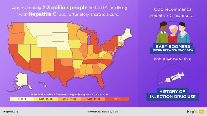 2.3 M People Living with Hepatitis C