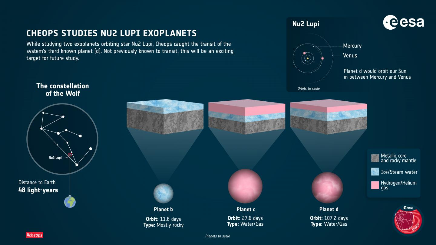 Infographic of the Nu2 Lupi planetary system