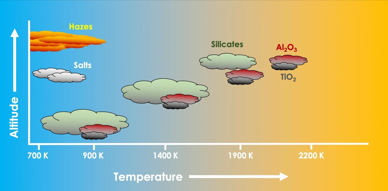 Cloud Atlas of Hot Jupiters