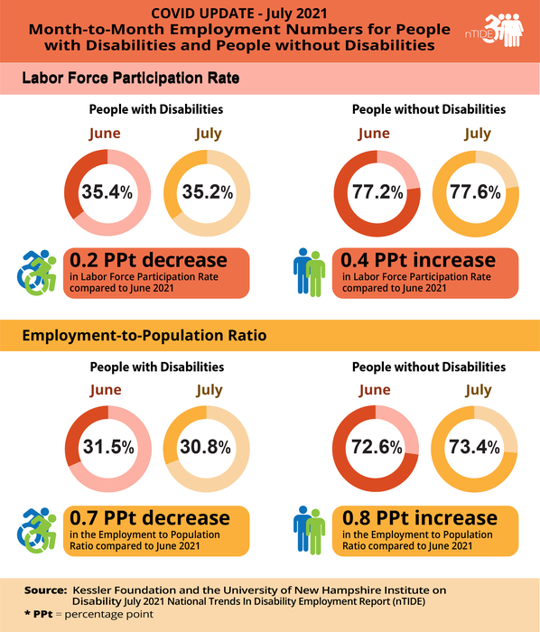 nTIDE Month-to-Month Employment Numbers for People with and without Disabilities