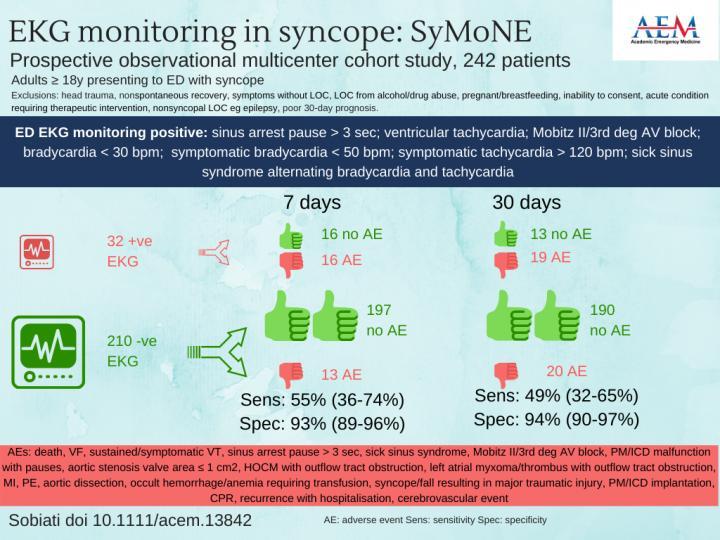 EKG Monitoring in Syncope: Symone