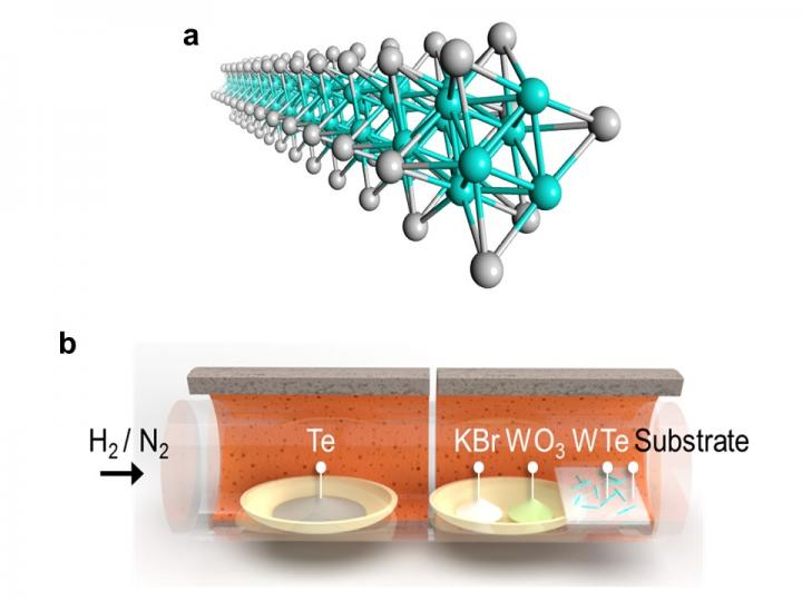 How to make nanowires.