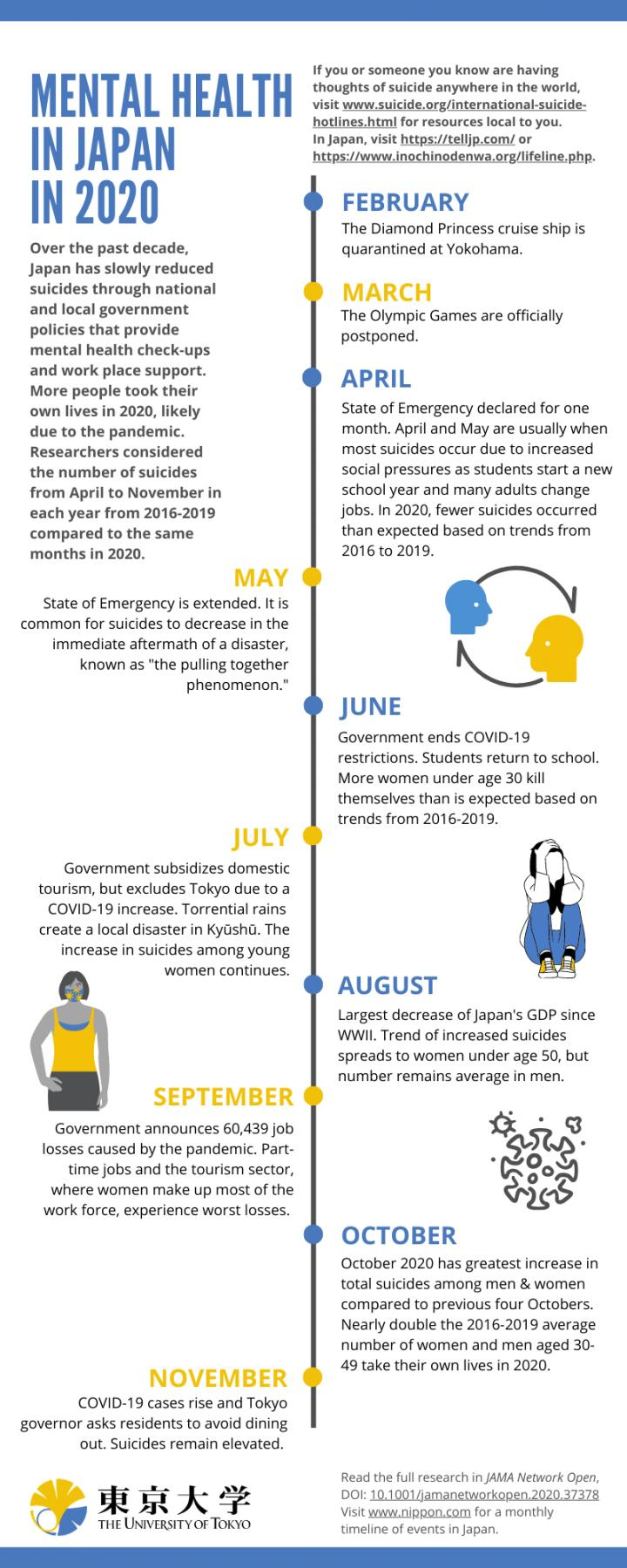 Timeline of COVID-19's economic effects and mental health concerns in Japan.