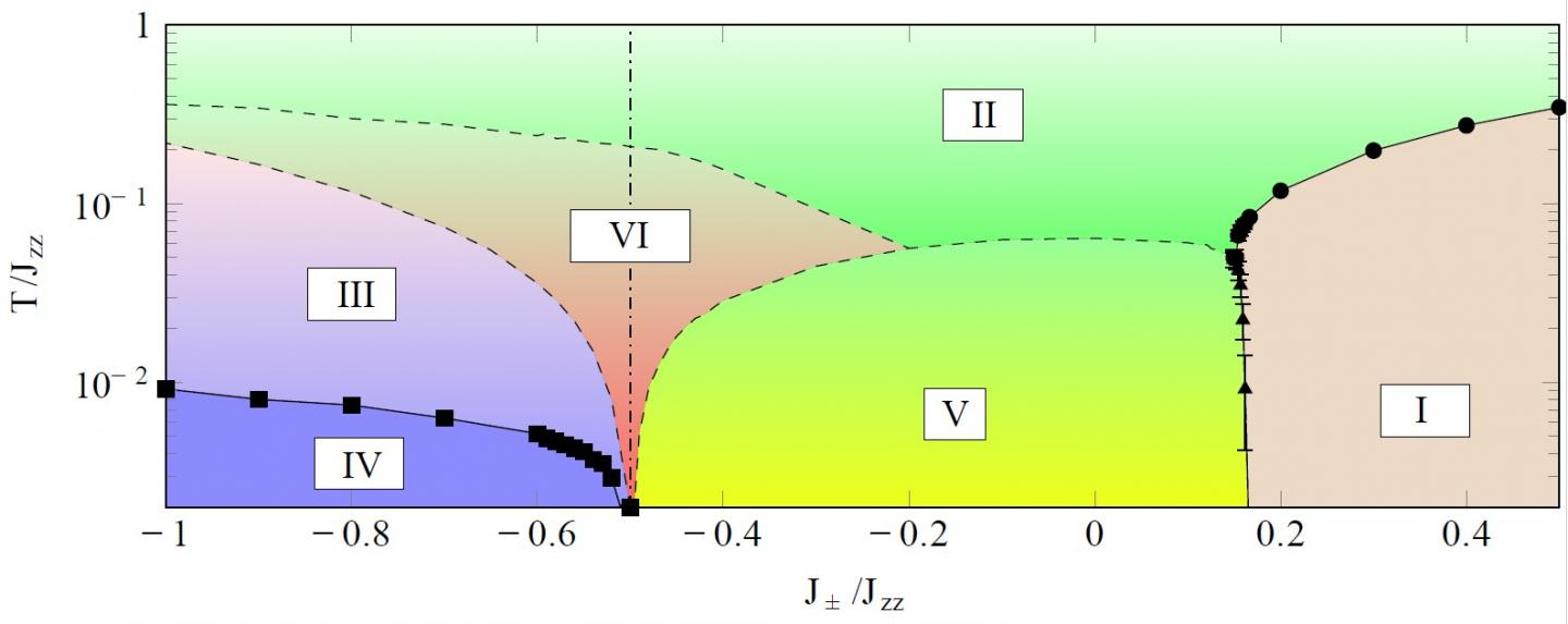 Phase Diagram Produced by Scientists