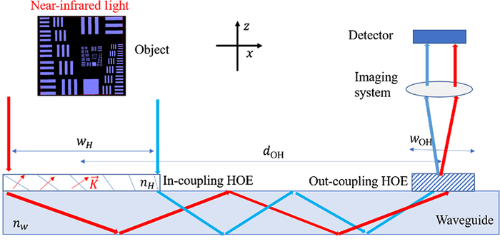 The geometrical configuration of a waveguide holographic optical element eye-tracking system.
