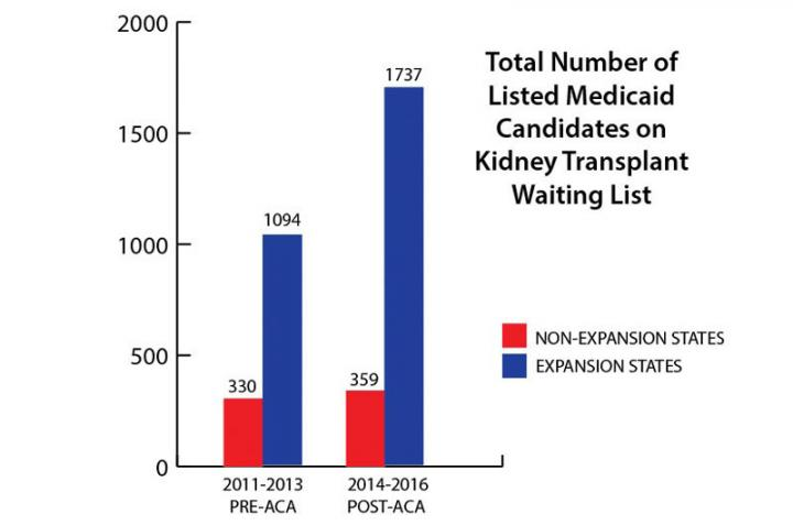Medicaid Expansion and Total Listings on the Kidney Waitlist
