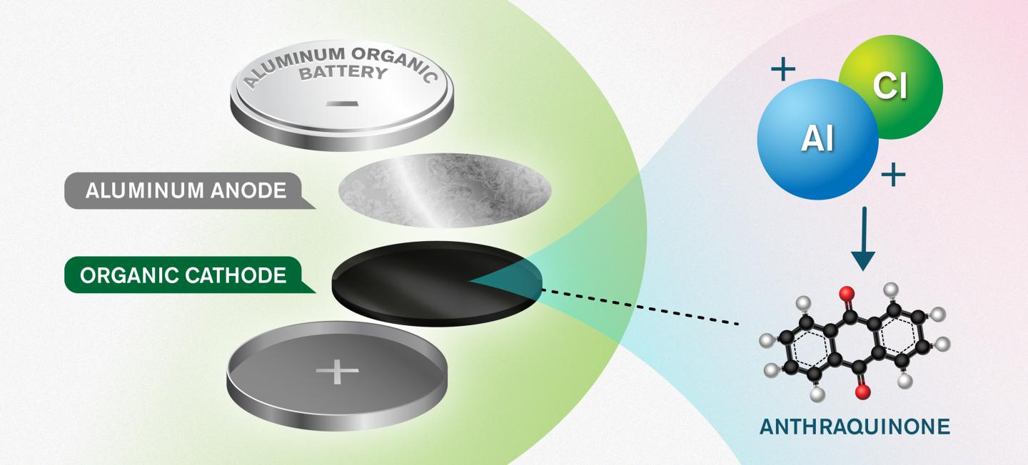 An Illustration of the New Battery Concept