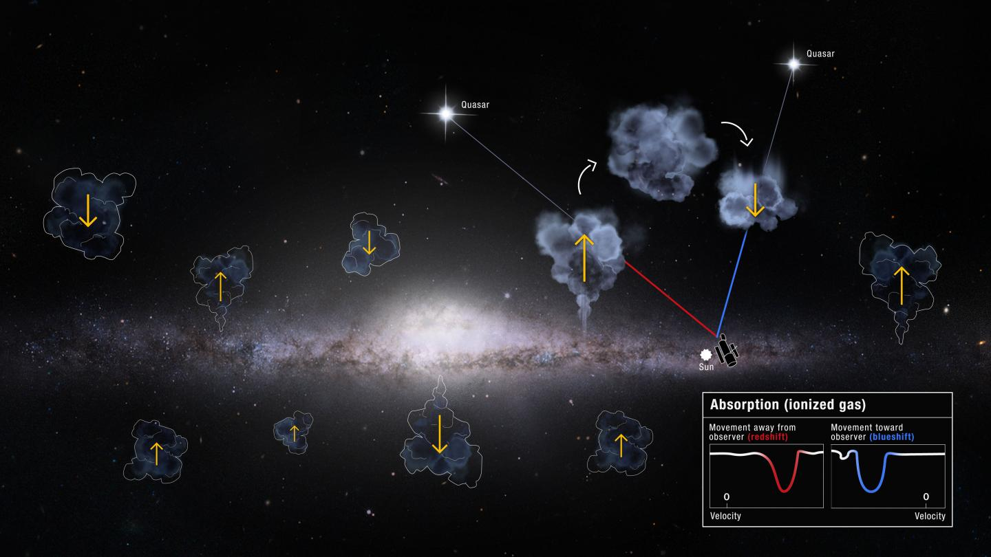 Illustration of Milky Way Gas Recycling