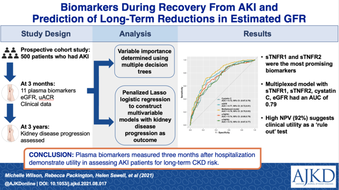 Biomarkers During Recovery From AKI and Prediction of Long-term Reductions in Estimated GFR