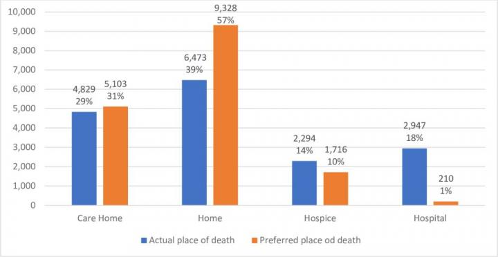 Advance care planning may influence place of death, avoid dying in hospital