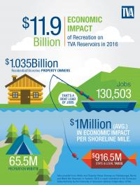 Schematic of Economic Impact of Recreation on TVA Reservoirs, 2016