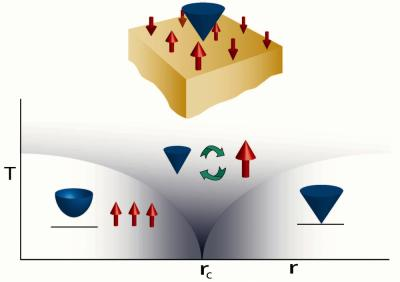 Supersymmetry in a 3-D Topological Superconductor