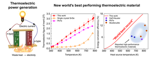 New world's best performing thermoelectric material