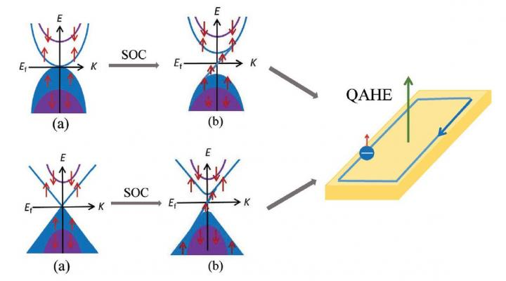Band Structures of Parabolic and Dirac Type SGS Materials