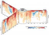 Ocean Temperature Trend