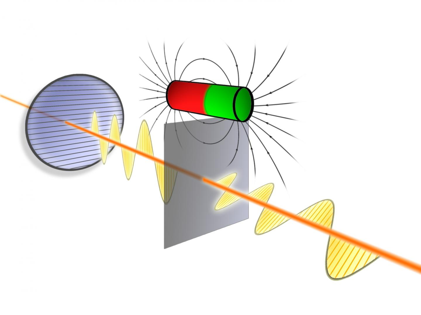 Rotating the Direction of the Oscillation of Light