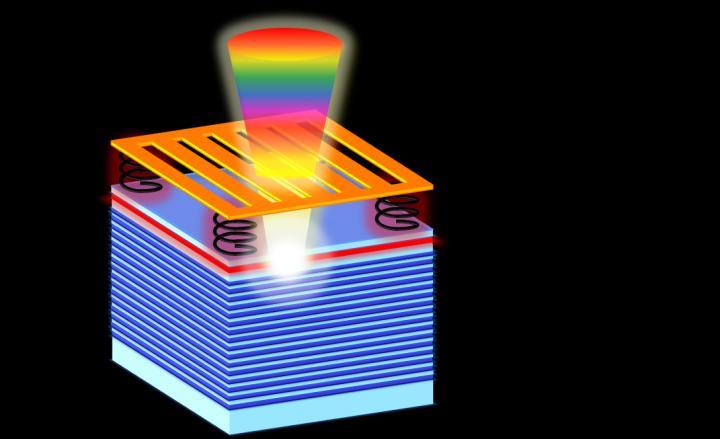 Sweeping Laser Schematic
