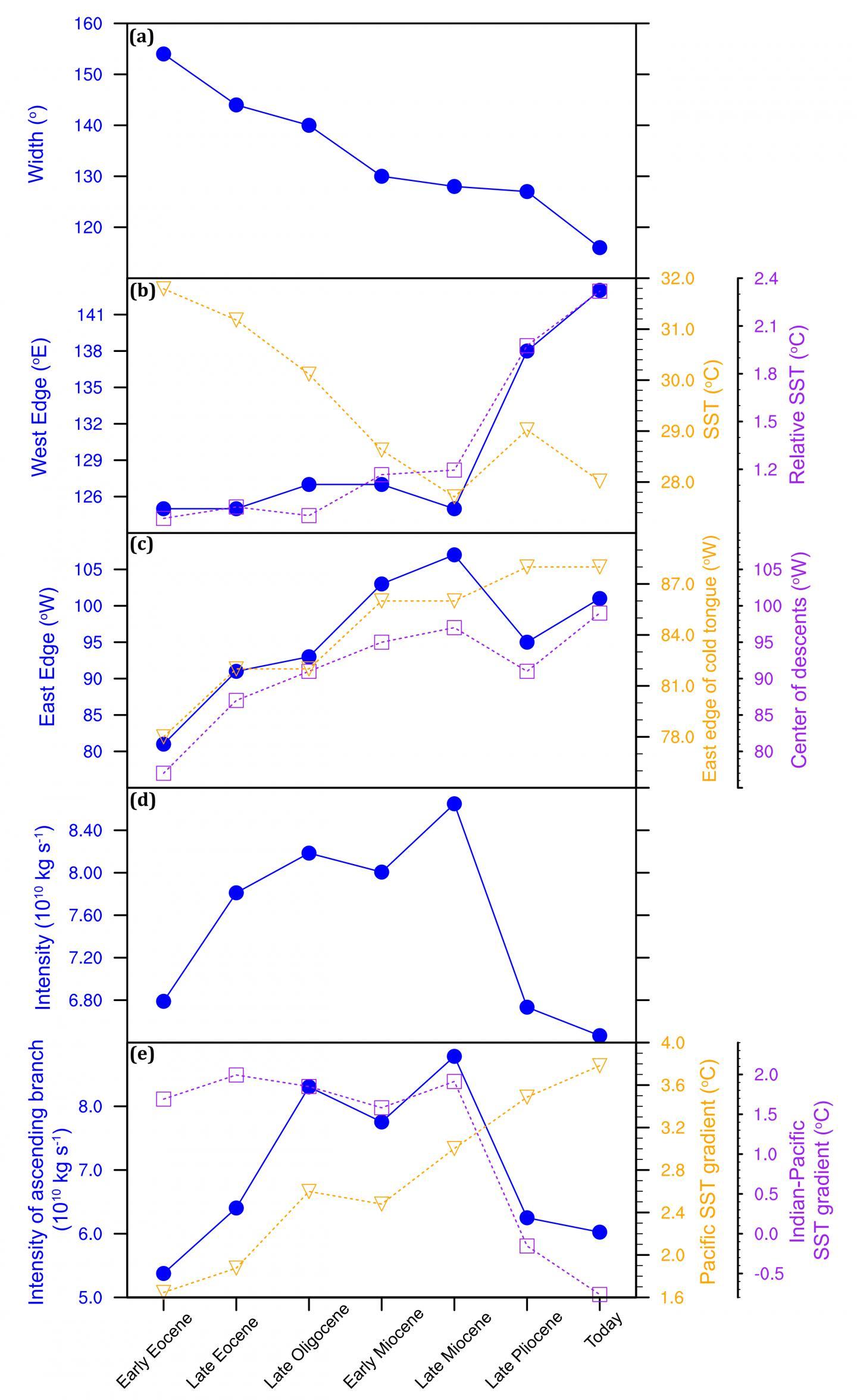 PWC Across Cenozoic