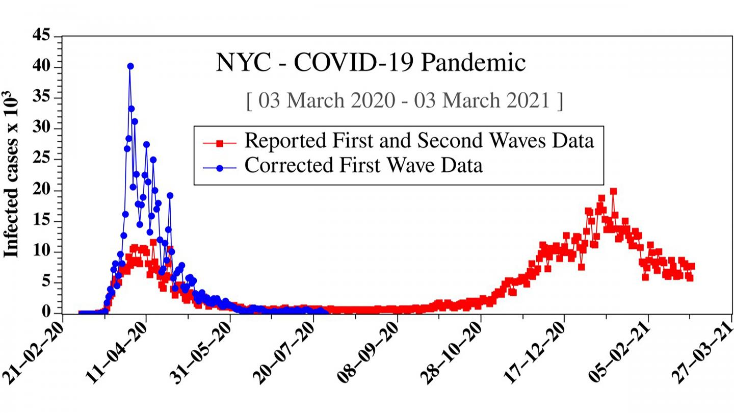 First Wave COVID-19 Data Underestimated Pandemic