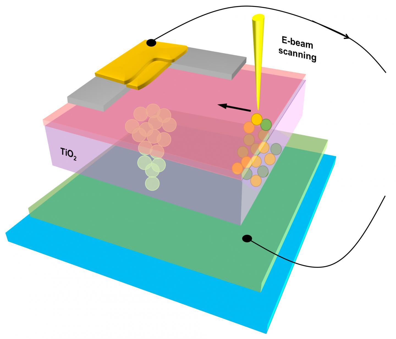 Uncovering Secrets of the Memristor