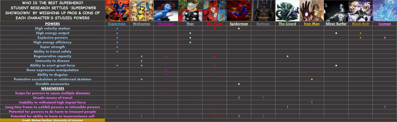 Superhero Showdown chart