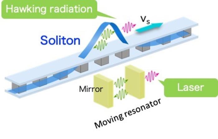 Image of quantum-circuit black hole lasers